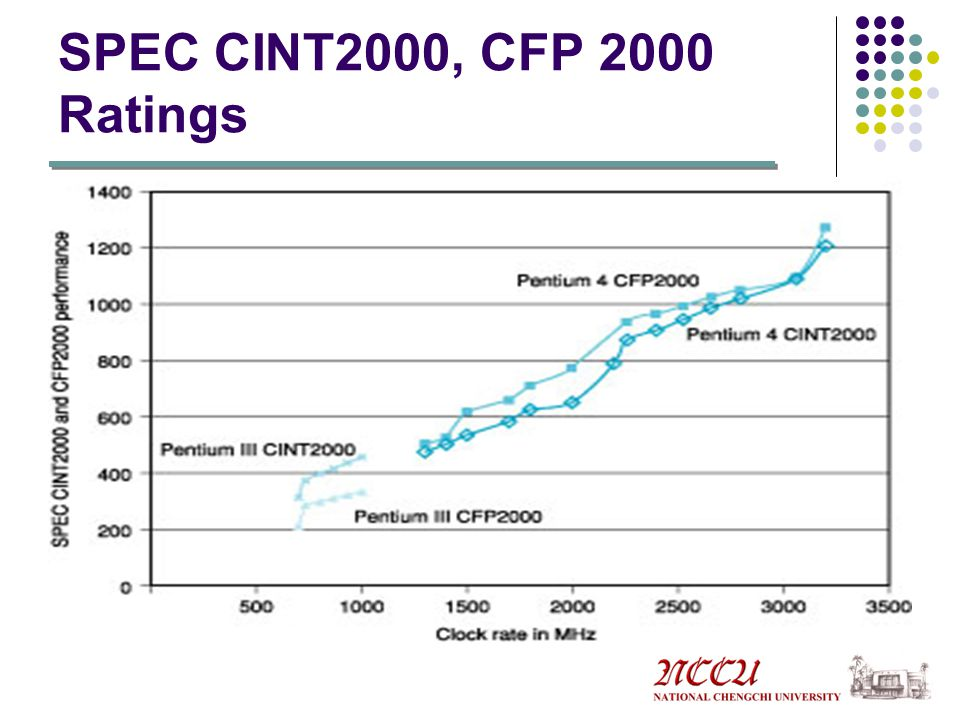 SPEC CINT2000, CFP 2000 Ratings