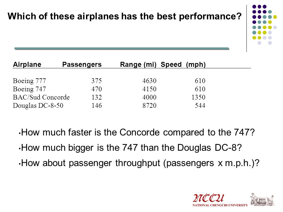 Which of these airplanes has the best performance