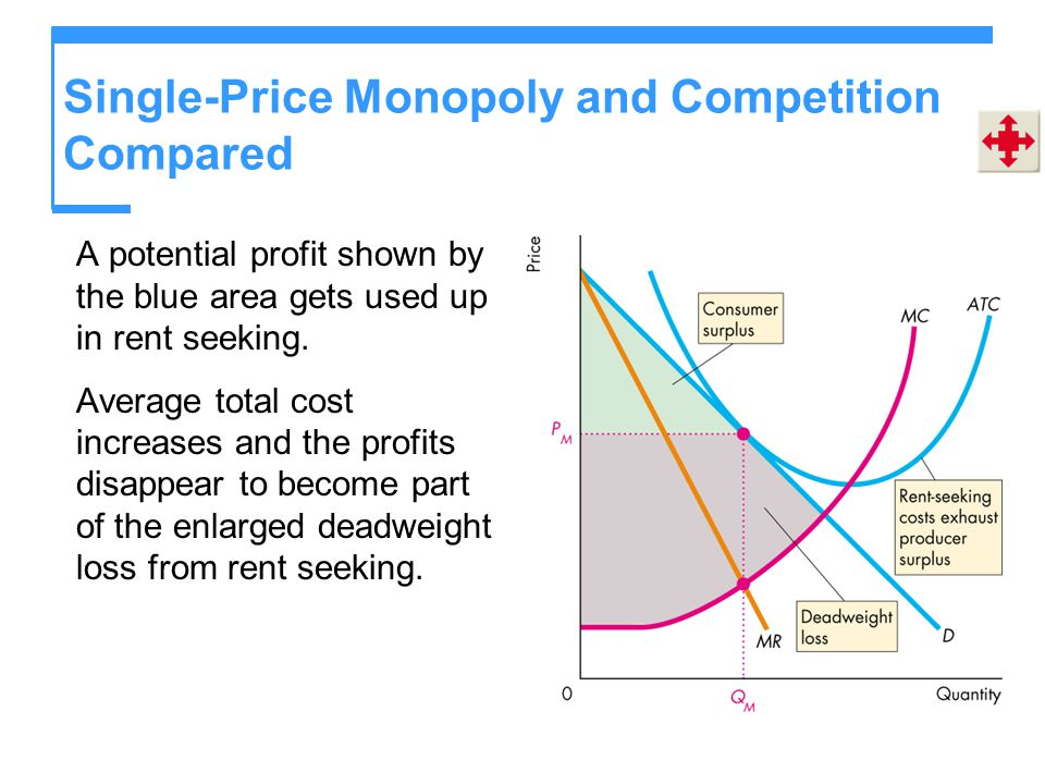 Single-Price Monopoly and Competition Compared