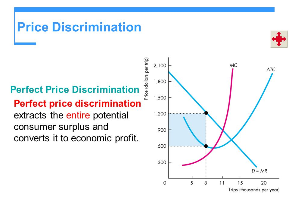 Price Discrimination Perfect Price Discrimination