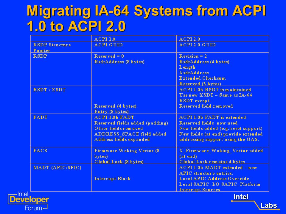 Migrating IA-64 Systems from ACPI 1.0 to ACPI 2.0