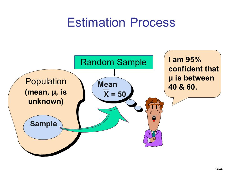 Estimation Process Random Sample Population