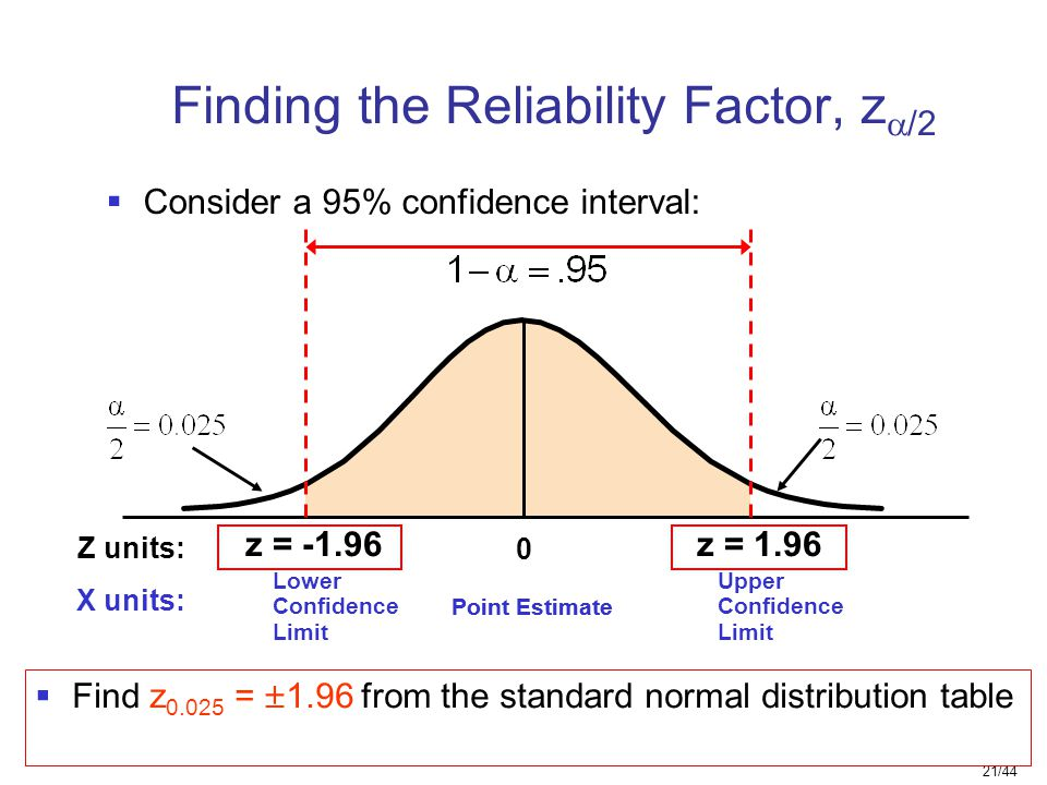 Finding the Reliability Factor, z/2