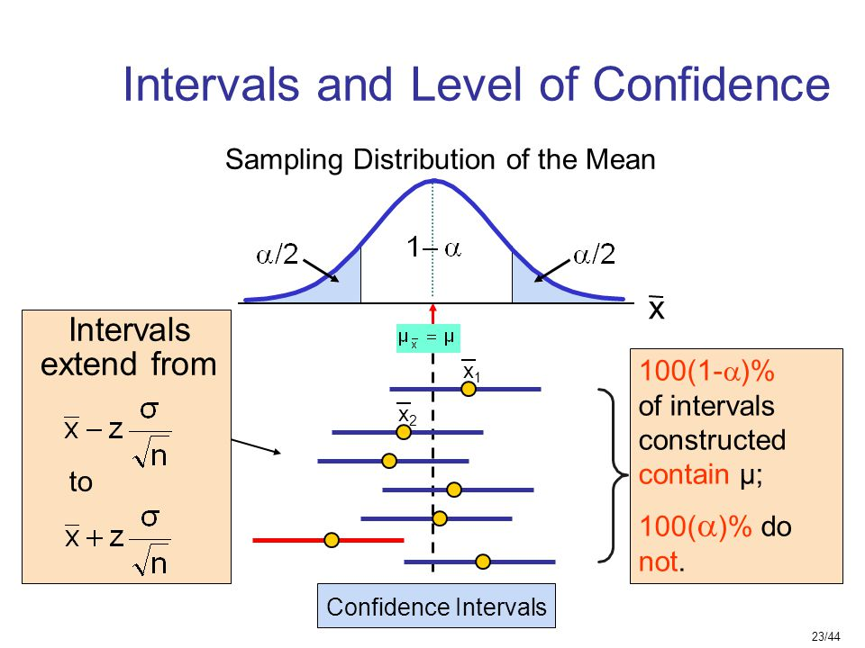 Intervals and Level of Confidence
