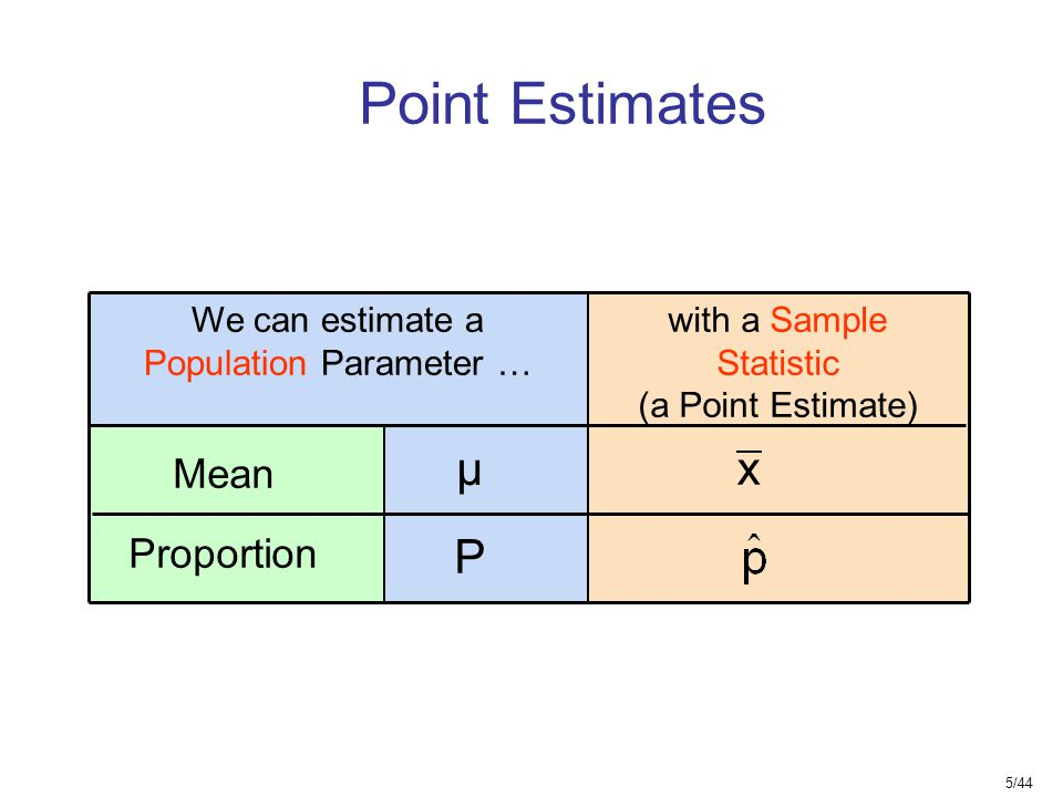 Point Estimates μ x P Mean Proportion We can estimate a