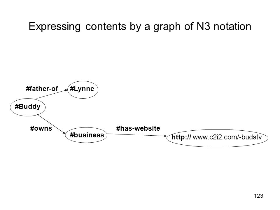Expressing contents by a graph of N3 notation