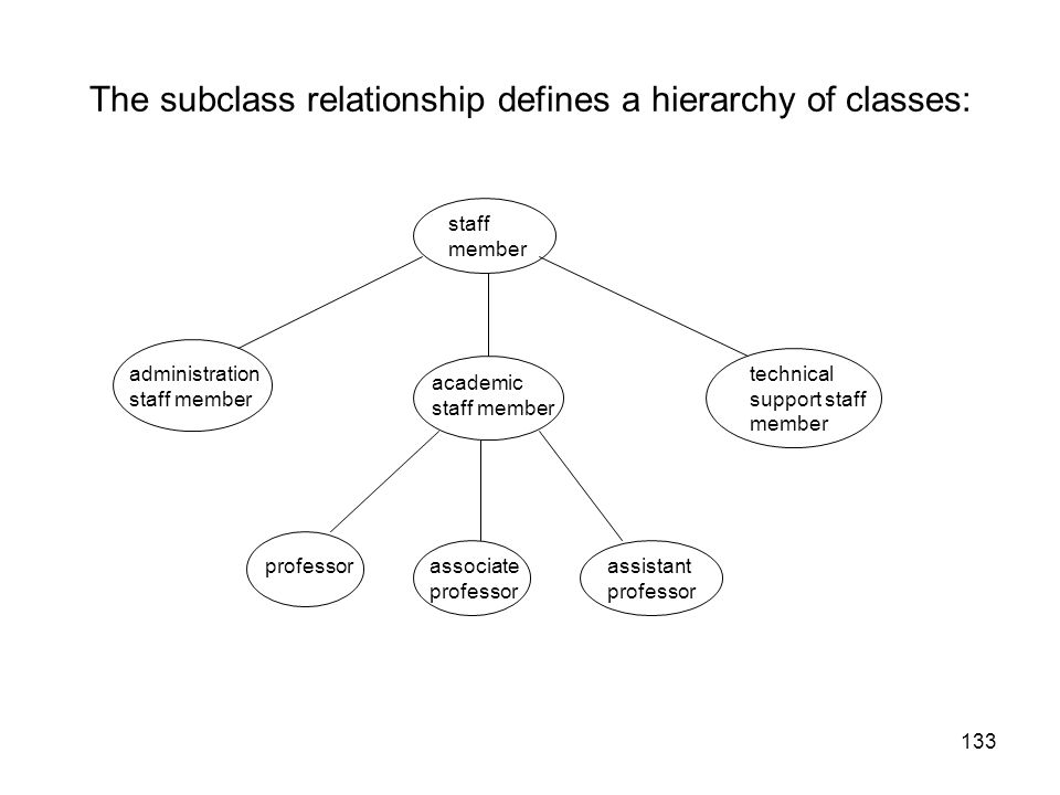 The subclass relationship defines a hierarchy of classes: