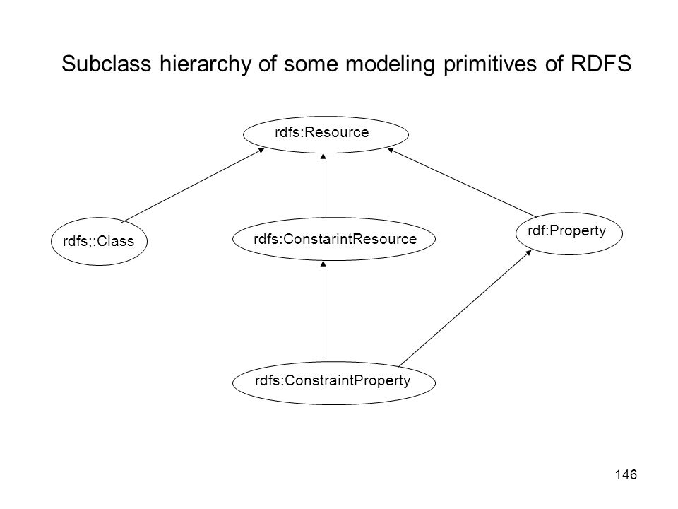 Subclass hierarchy of some modeling primitives of RDFS