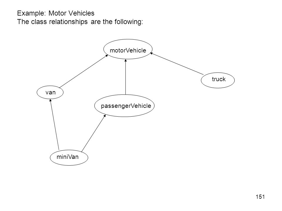 Example: Motor Vehicles The class relationships are the following: