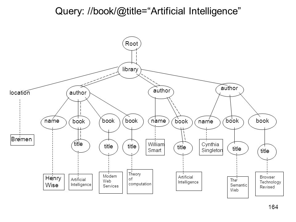 Query: //book/@title= Artificial Intelligence