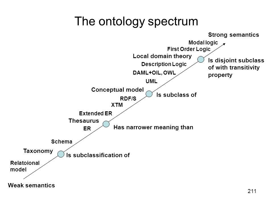 The ontology spectrum Strong semantics Local domain theory