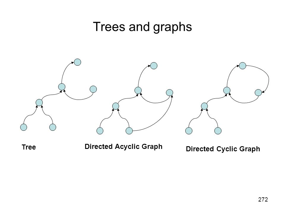 Trees and graphs Tree Directed Acyclic Graph Directed Cyclic Graph