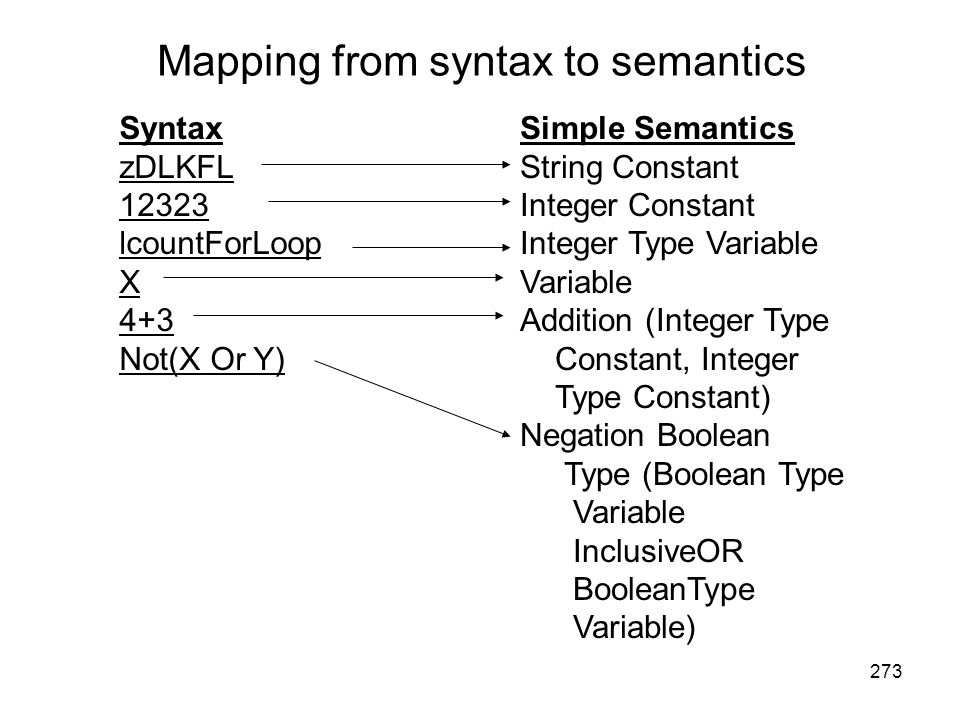 Mapping from syntax to semantics