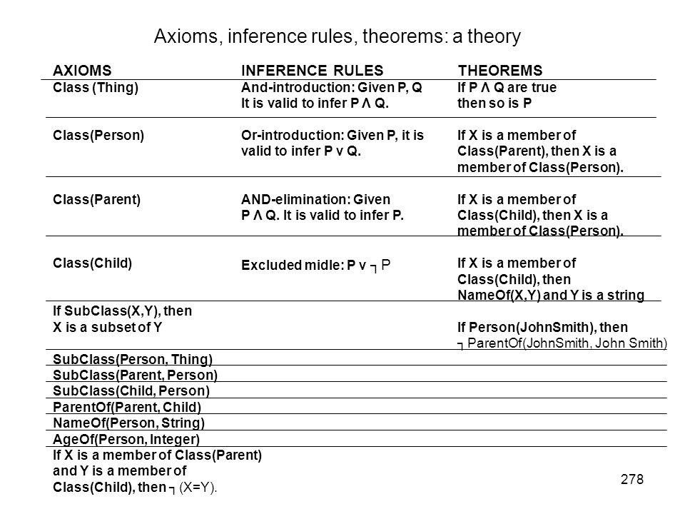 Axioms, inference rules, theorems: a theory