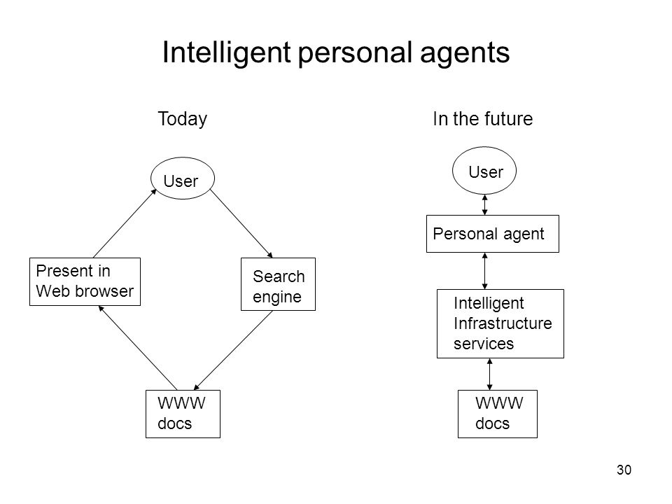 Intelligent personal agents