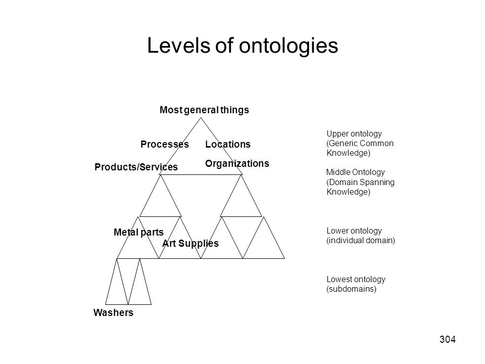 Levels of ontologies Most general things Processes Locations