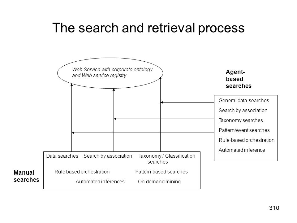 The search and retrieval process
