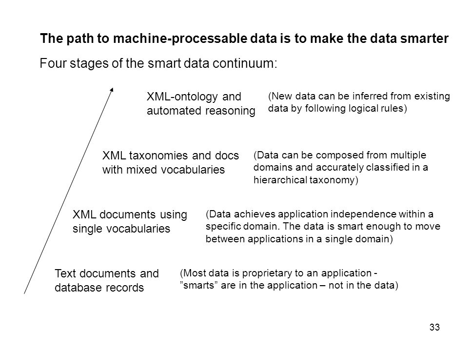 The path to machine-processable data is to make the data smarter