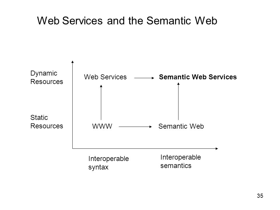 Web Services and the Semantic Web