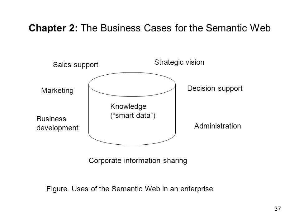 Chapter 2: The Business Cases for the Semantic Web