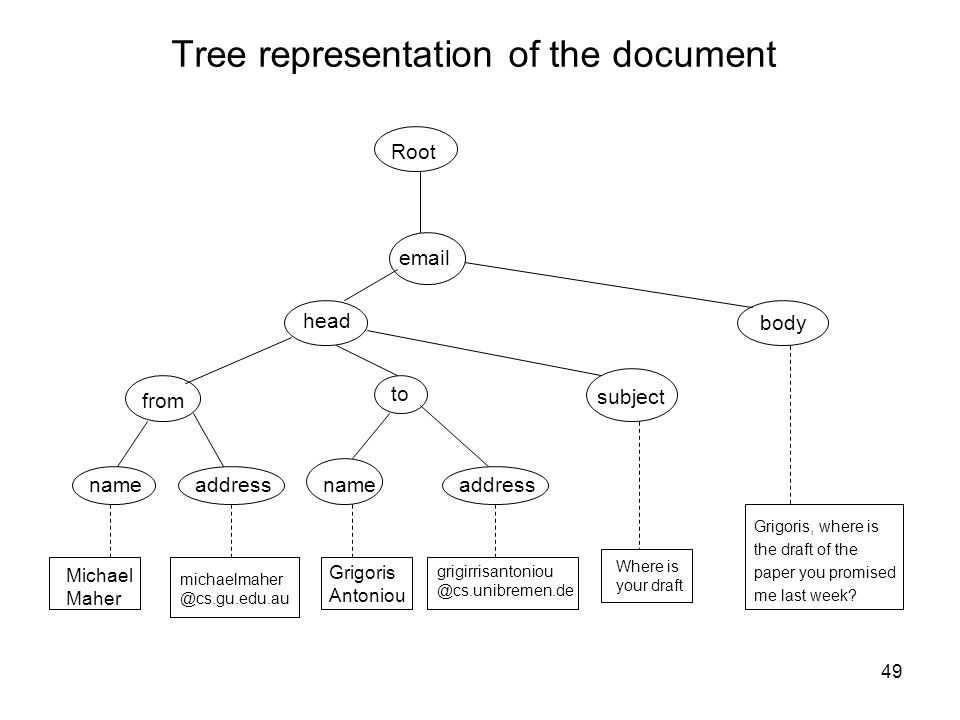 Tree representation of the document