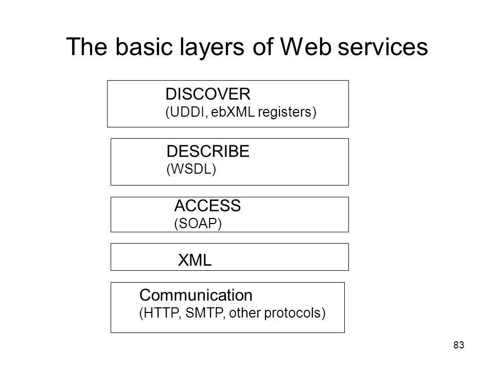 The basic layers of Web services