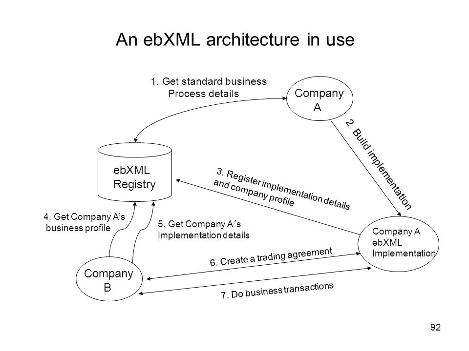 An ebXML architecture in use