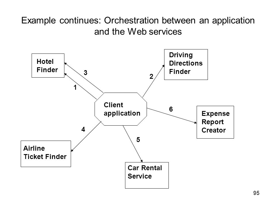 Example continues: Orchestration between an application and the Web services