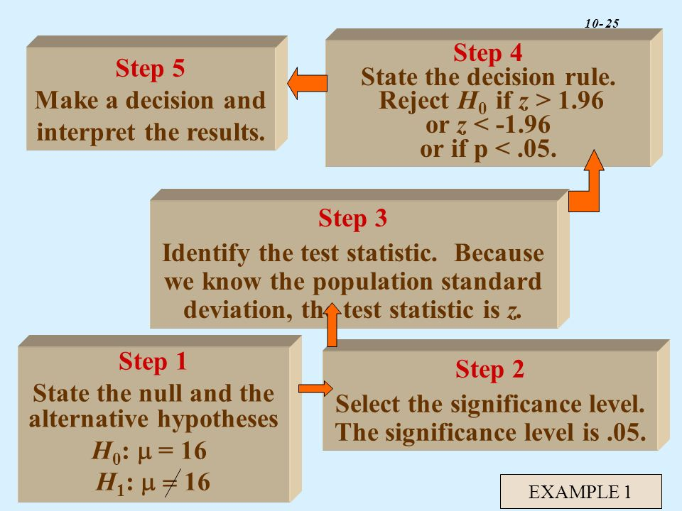 State the decision rule. Reject H0 if z > 1.96 or z <
