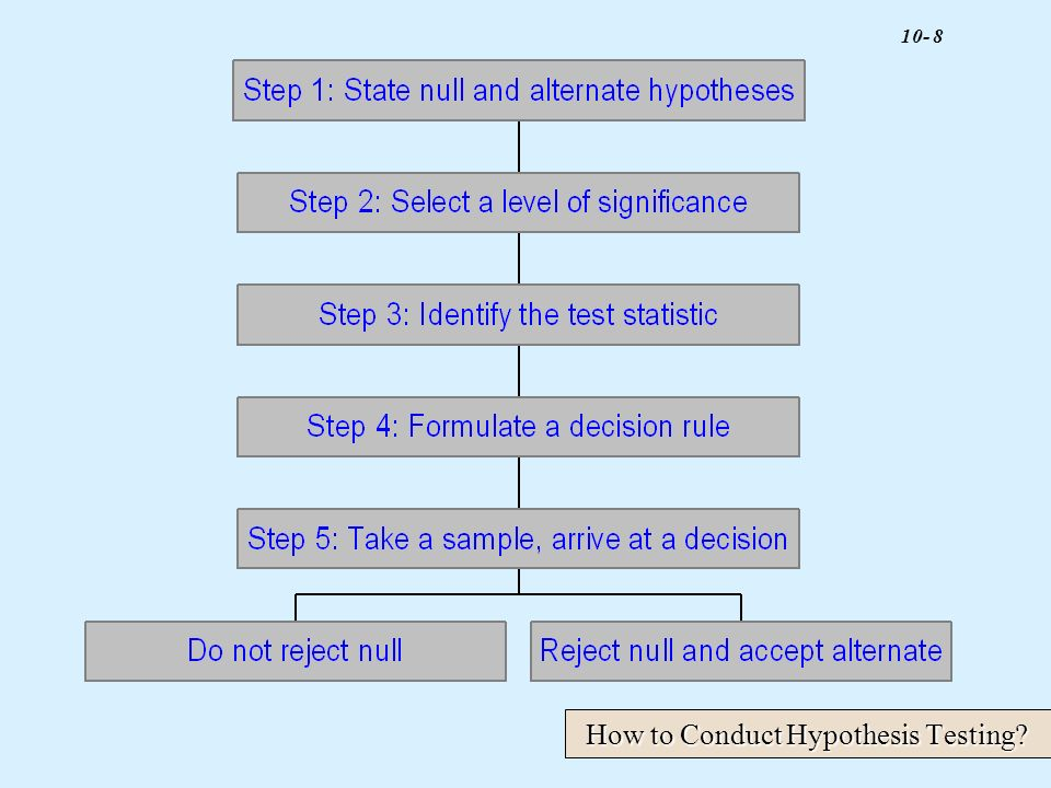 How to Conduct Hypothesis Testing