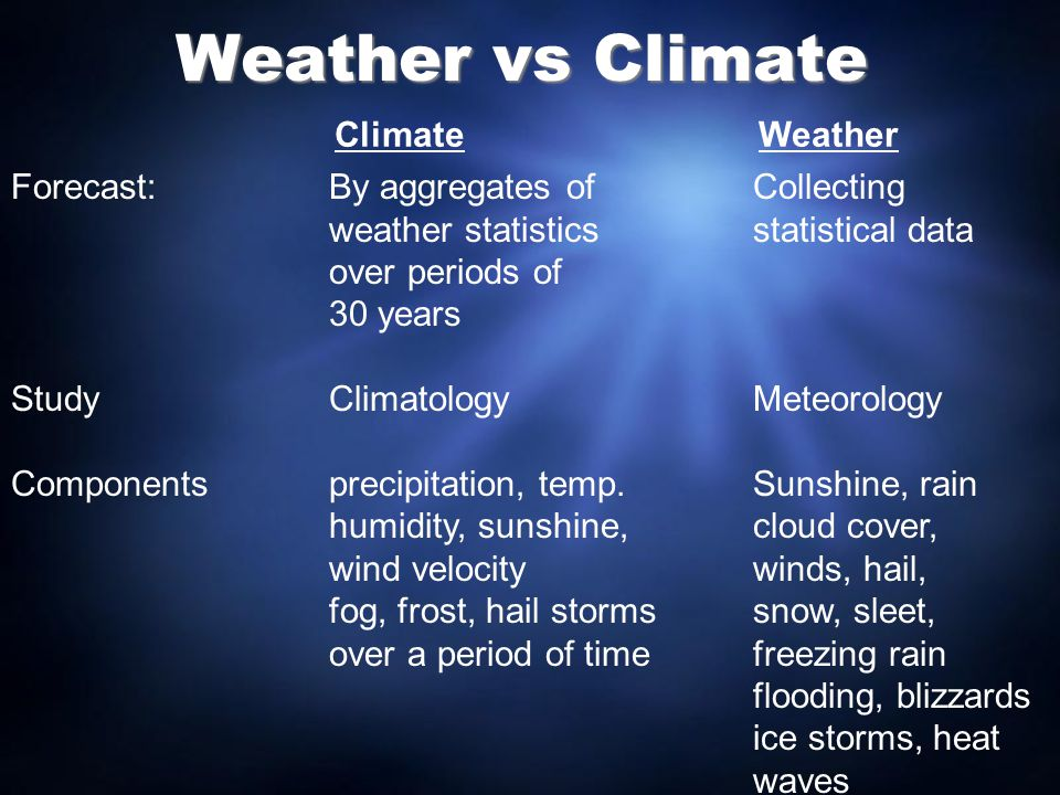 Weather vs Climate Climate Weather