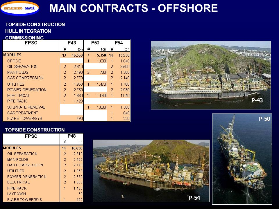 MAIN CONTRACTS - OFFSHORE