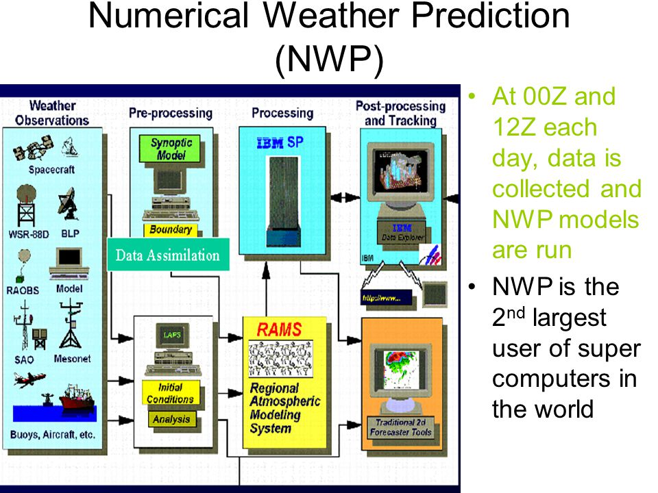 forecasting models Forecasting is the process of making predictions of the future based on past and present data and most commonly by analysis of trends a commonplace example might be estimation of some variable of interest at some specified future date.