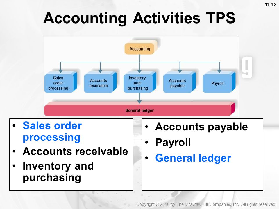 Accounting Activities TPS