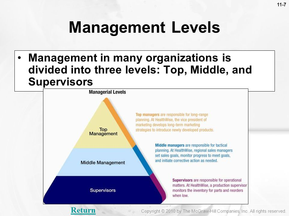 11-7 Management Levels. Management in many organizations is divided into three levels: Top, Middle, and Supervisors.
