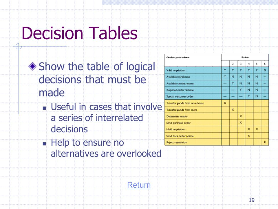 Decision Tables Show the table of logical decisions that must be made