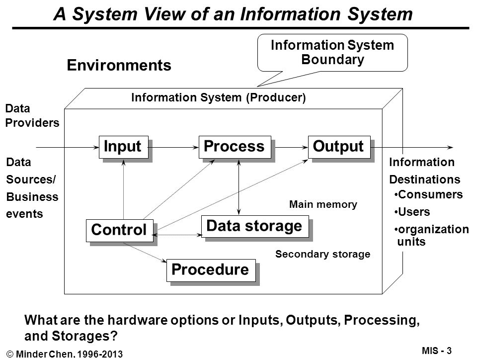Introduction To Management Information Systems Mis Ppt Download