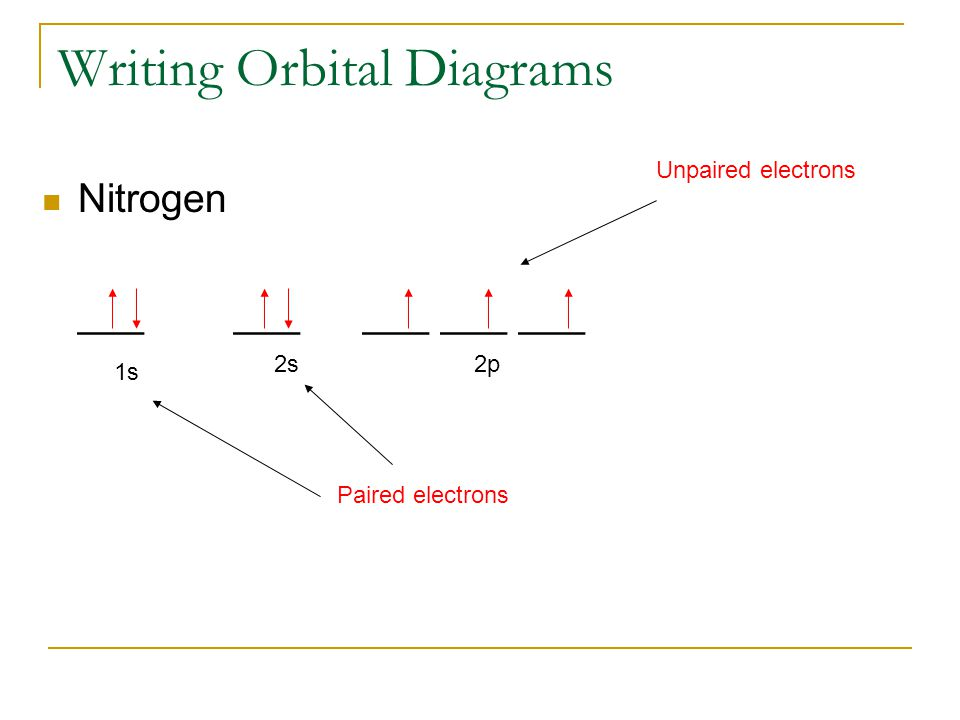 Hg Orbital Box Diagram Complete Wiring Diagrams