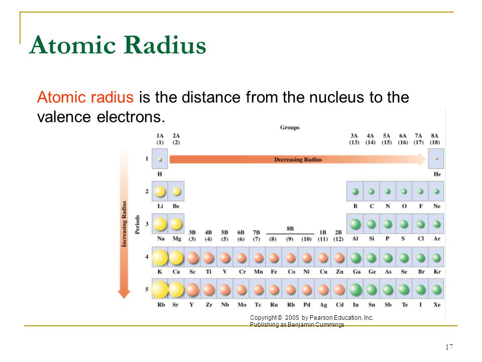 Atomic Radius Atomic radius is the distance from the nucleus to the valence electrons. Copyright © 2005 by Pearson Education, Inc.