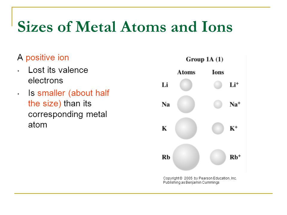 Sizes of Metal Atoms and Ions