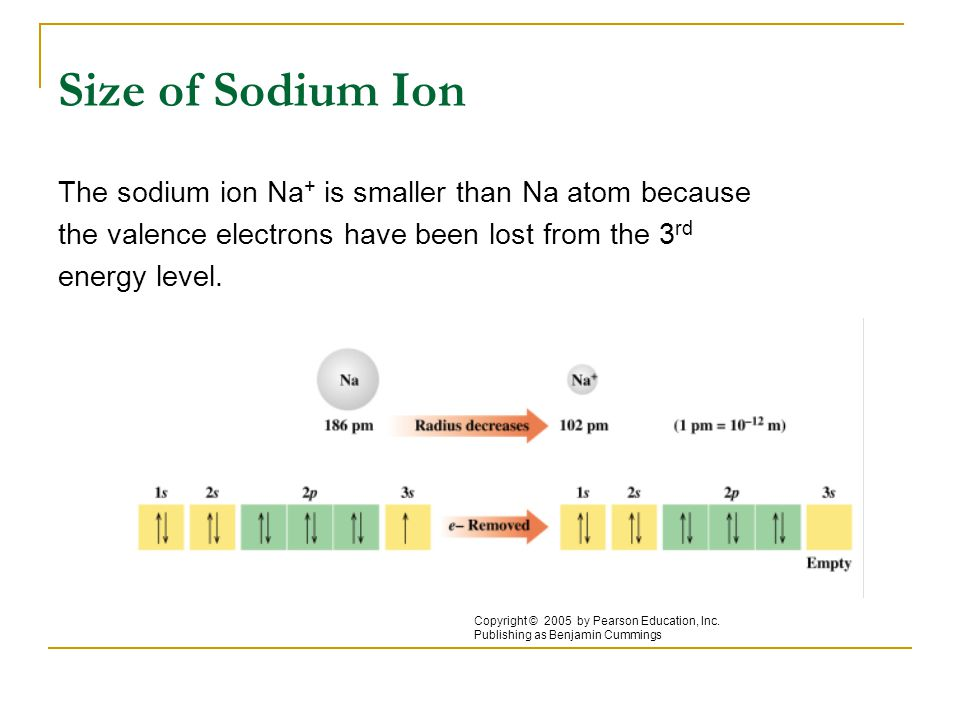 Size of Sodium Ion The sodium ion Na+ is smaller than Na atom because