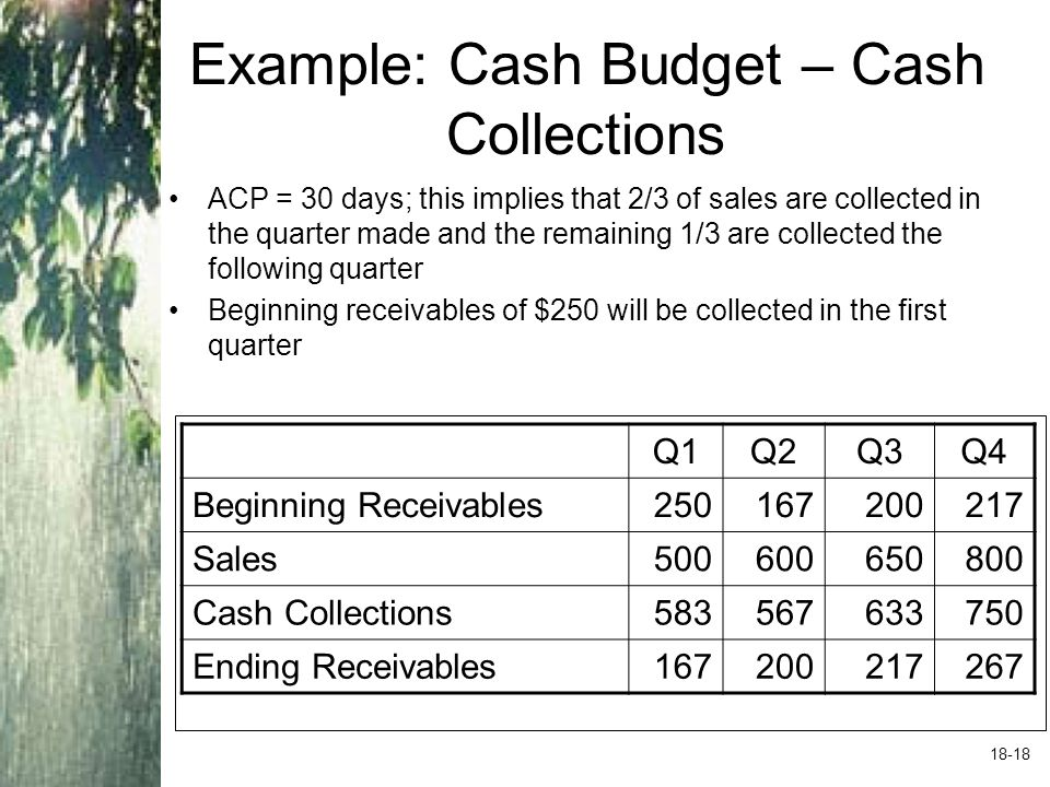 Example: Cash Budget – Cash Disbursements
