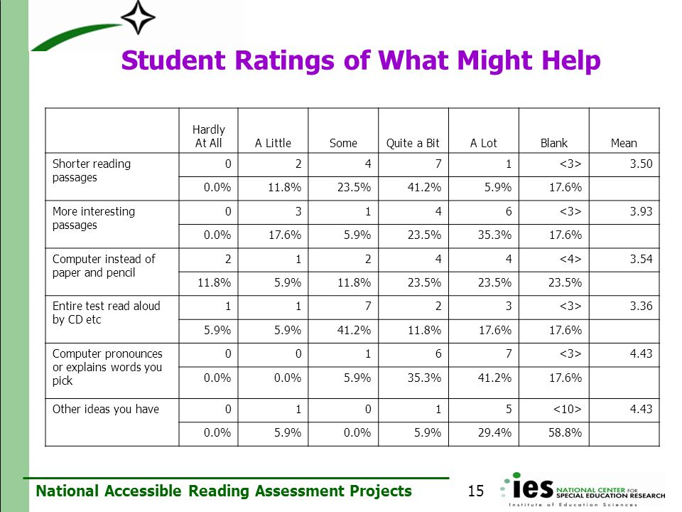 Student Ratings of What Might Help