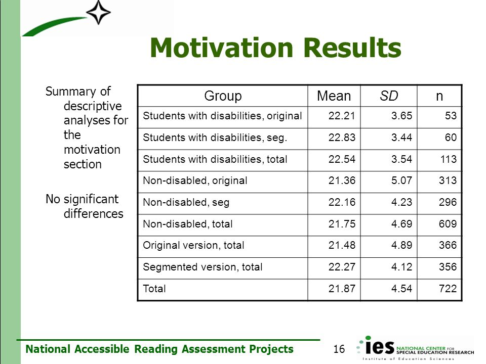 Motivation Results Group Mean SD n