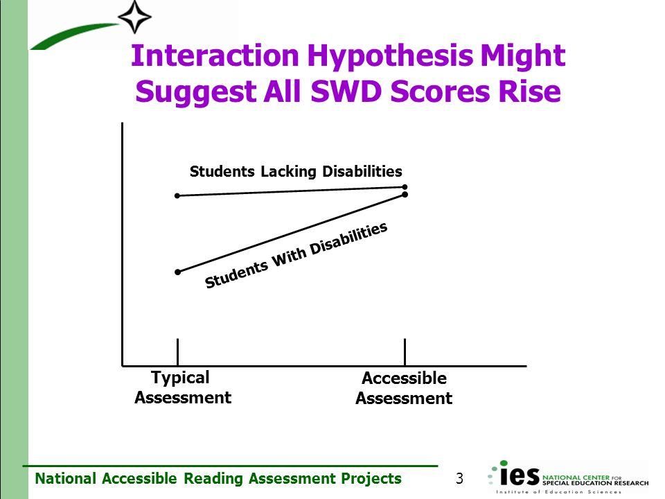 Interaction Hypothesis Might Suggest All SWD Scores Rise