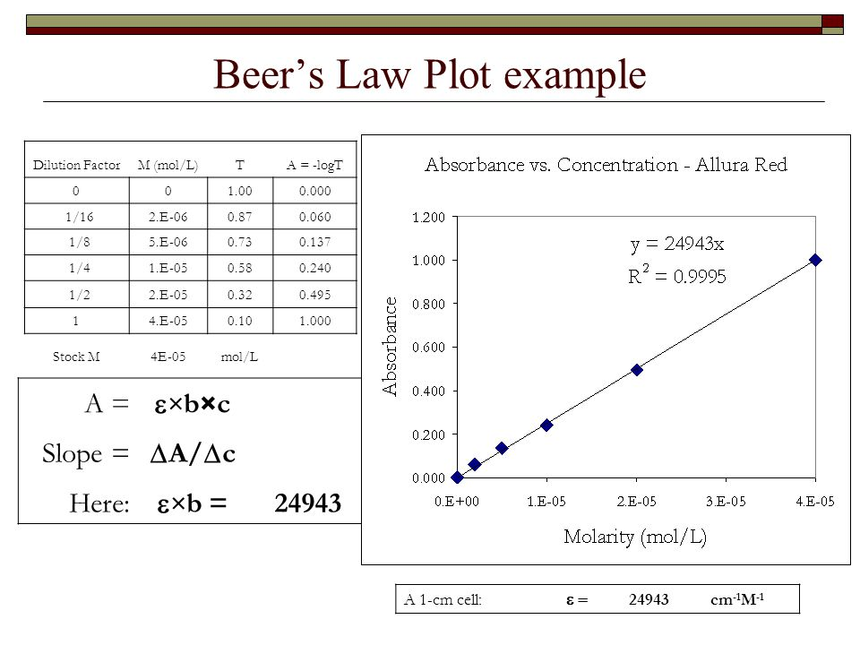 beers law Introduction to beer's law - analyzing data graphically with colorimetry to determine the concentration of an unknown coloured solution.