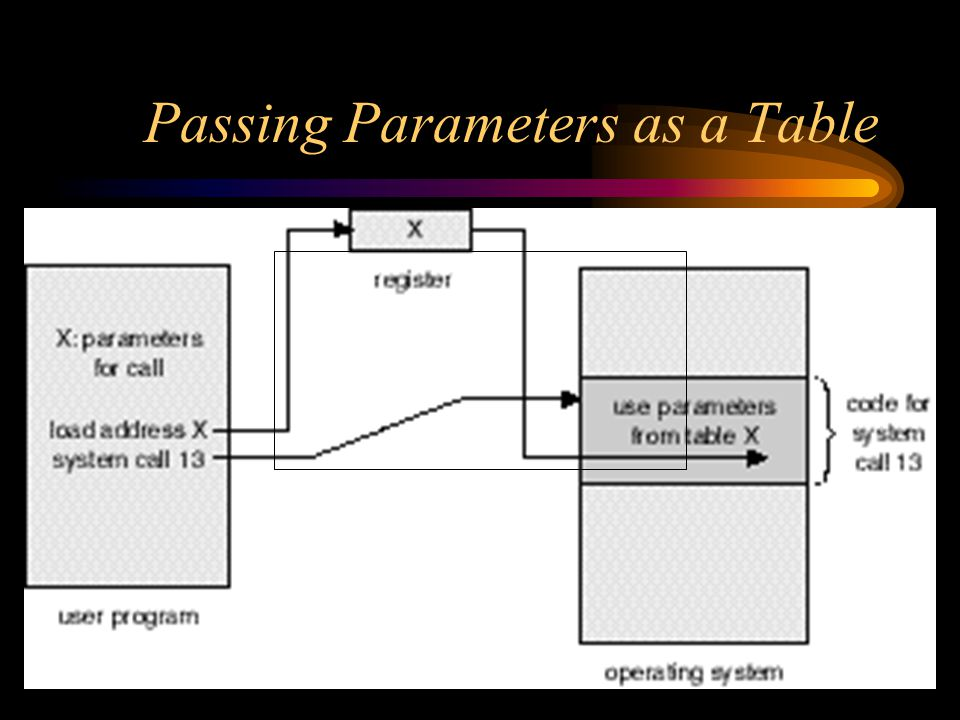 Passing Parameters as a Table
