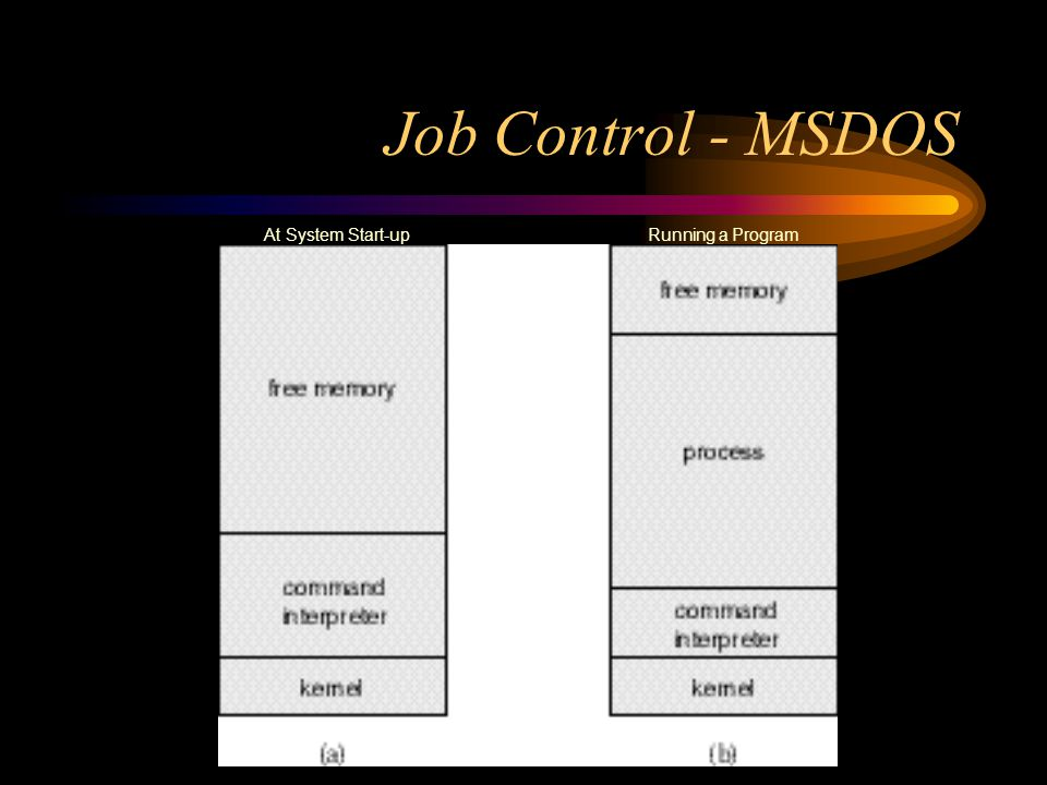 Job Control - MSDOS At System Start-up Running a Program