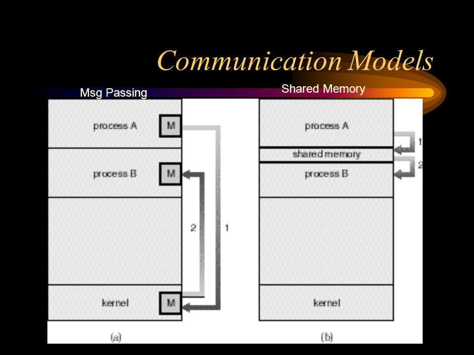 Communication Models Shared Memory Msg Passing