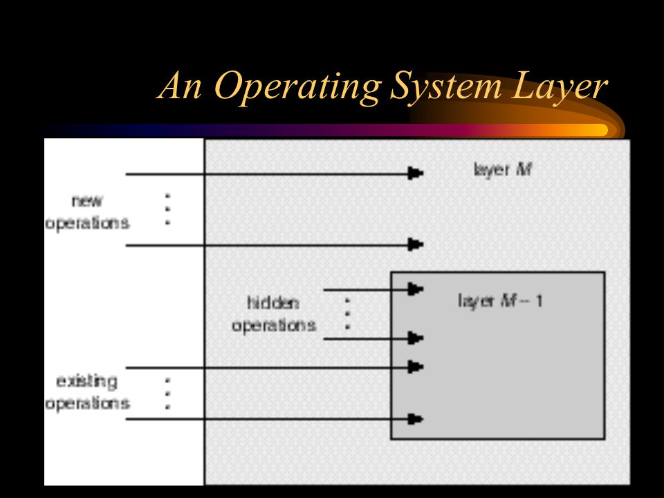 An Operating System Layer